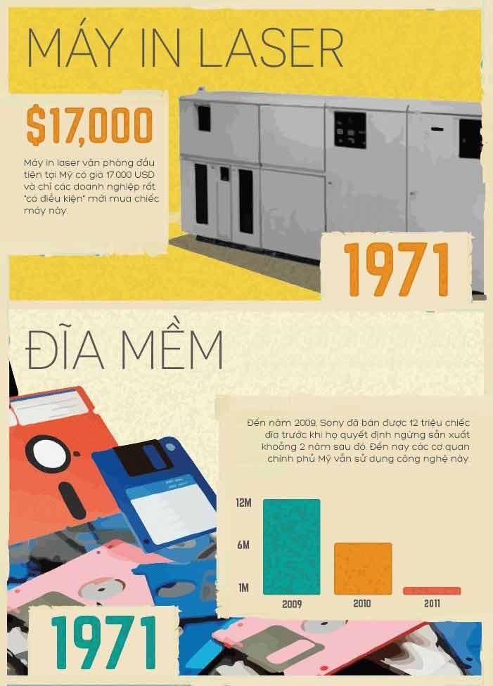 Các phát minh từ thập niên 70 vẫn còn được sử dụng ngày nay ảnh 3