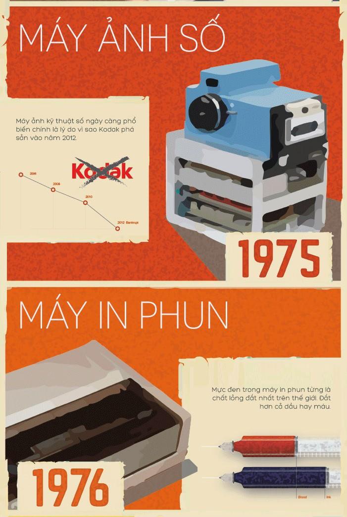 Các phát minh từ thập niên 70 vẫn còn được sử dụng ngày nay ảnh 5
