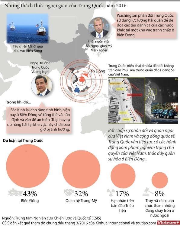 Biển Đông -Thách thức ngoại giao của Trung Quốc ảnh 1