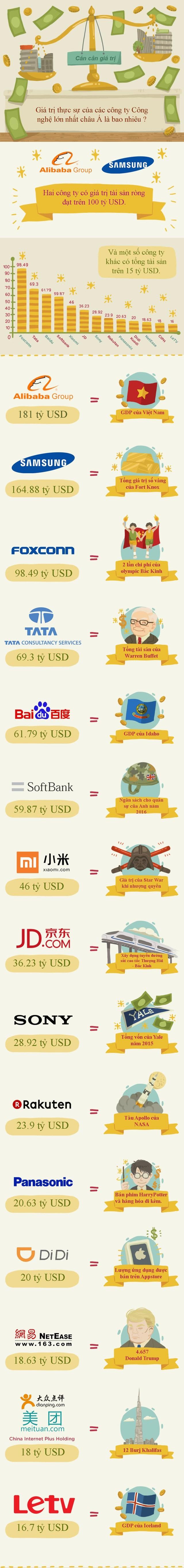 Những công ty công nghệ hàng đầu châu Á lớn tới cỡ nào? ảnh 1