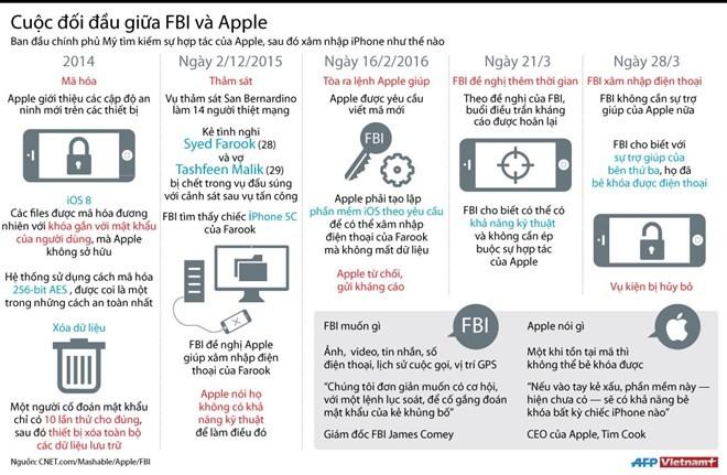 Nhìn lại cuộc đối đầu về mở khóa iPhone giữa FBI và Apple ảnh 1