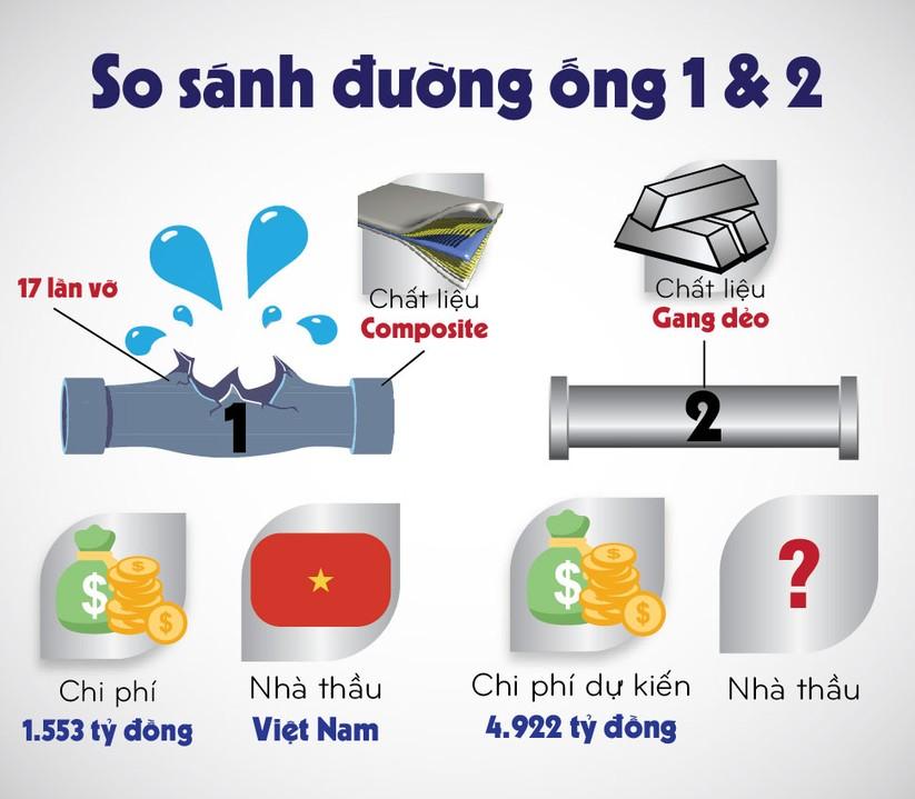 Đường ống nước sông Đà 2 quan trọng như thế nào? ảnh 2