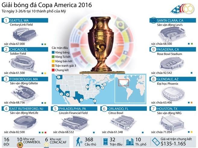 7 điều chưa biết về giải bóng đá Copa America 2016 ảnh 1