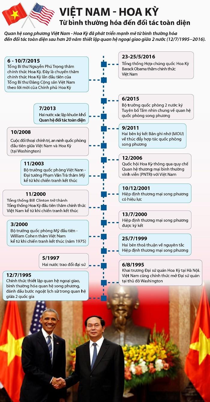 16 dấu mốc trong quan hệ Việt Nam-Hoa Kỳ ảnh 1