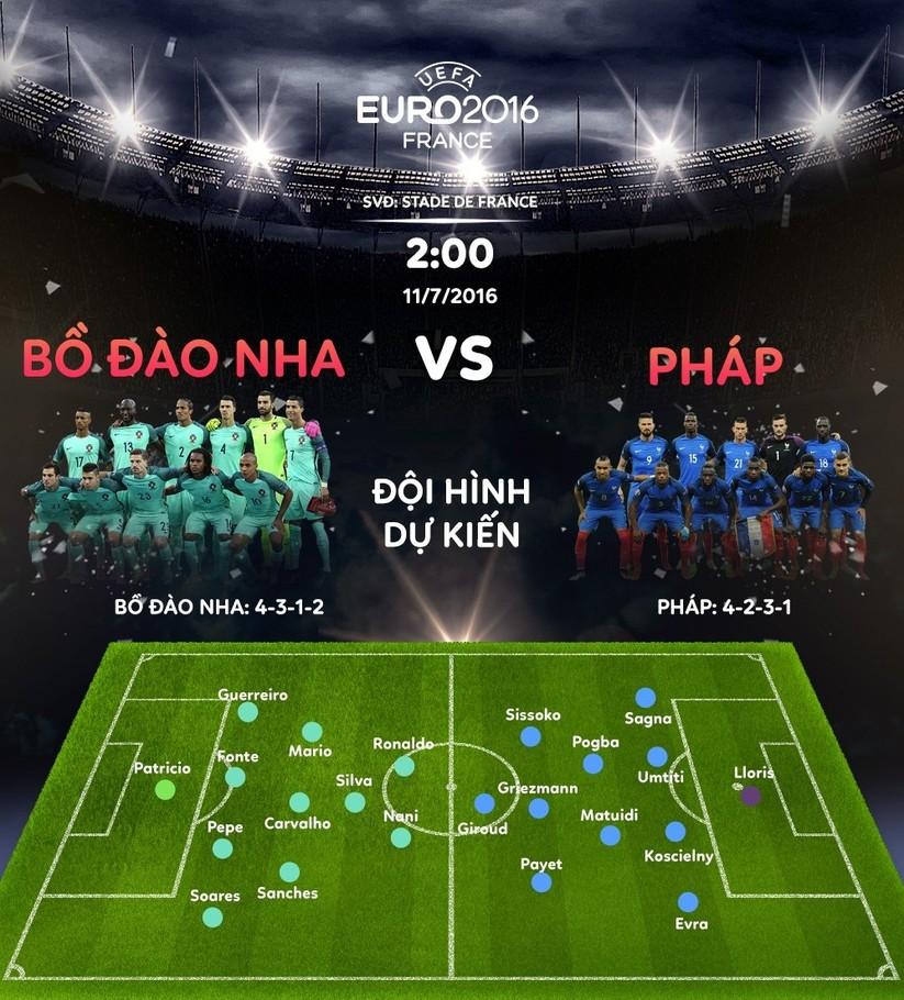 Chung kết EURO 2016: Cup vàng sẽ về tay Bồ Đào Nha ảnh 1