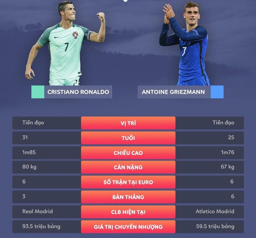 Chung kết EURO 2016: Cup vàng sẽ về tay Bồ Đào Nha ảnh 6