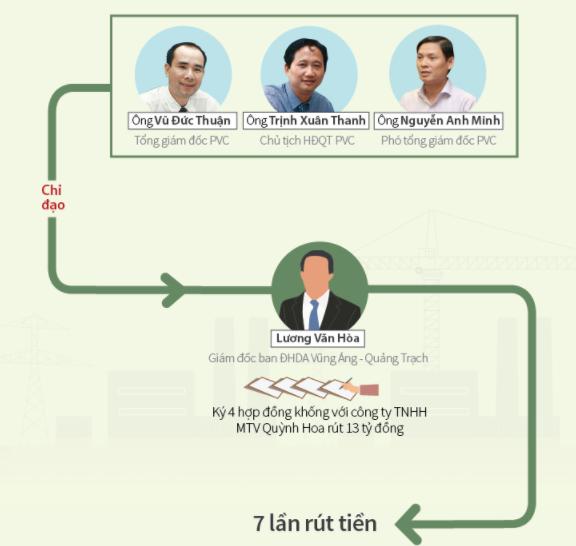 7 lần 'rút ruột' dự án để phục vụ các sếp PVC đi lễ, tết ảnh 1