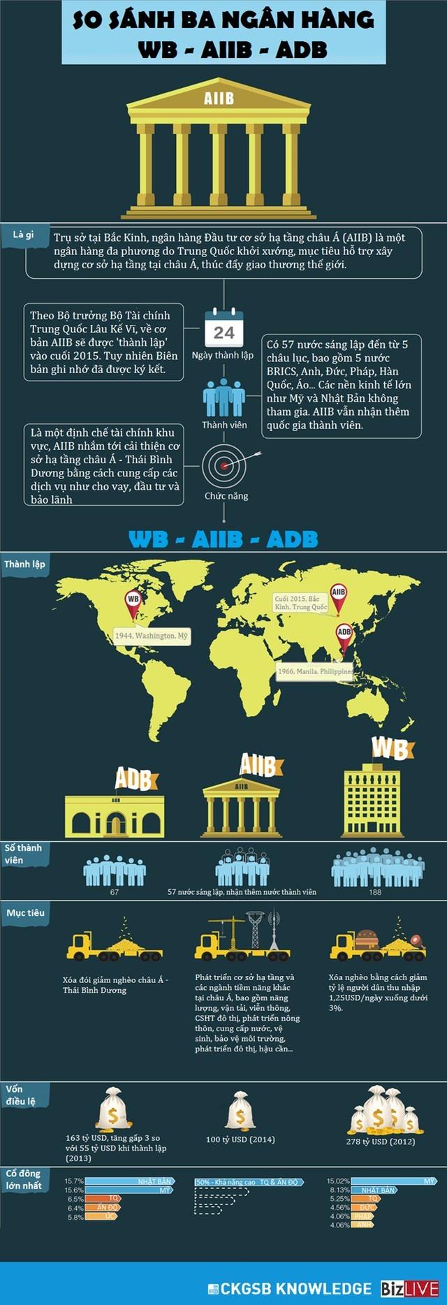 """So sánh thế """"tam trụ"""" ngân hàng: World Bank - AIIB - ADB ảnh 1"""