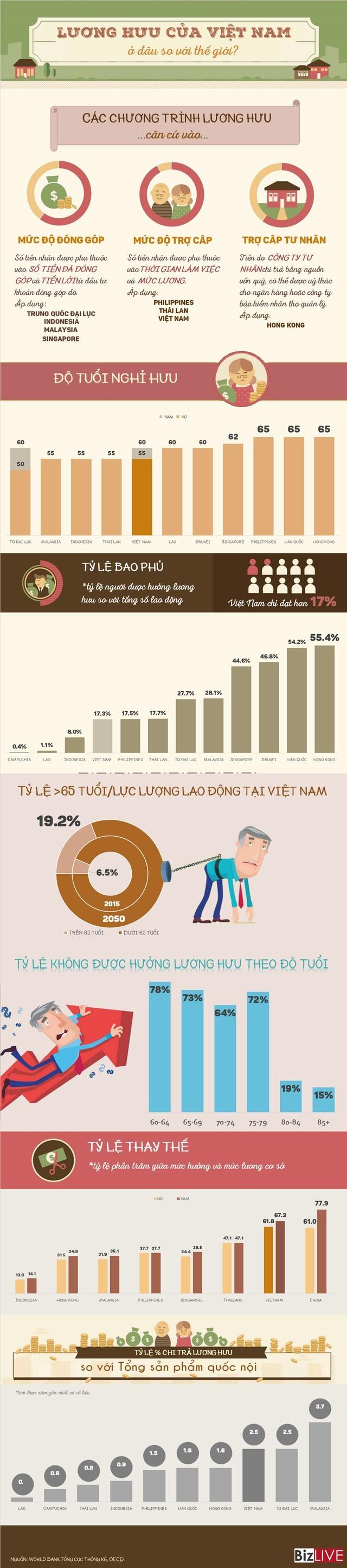 Lương hưu của Việt Nam đang ở đâu trong khu vực? ảnh 1