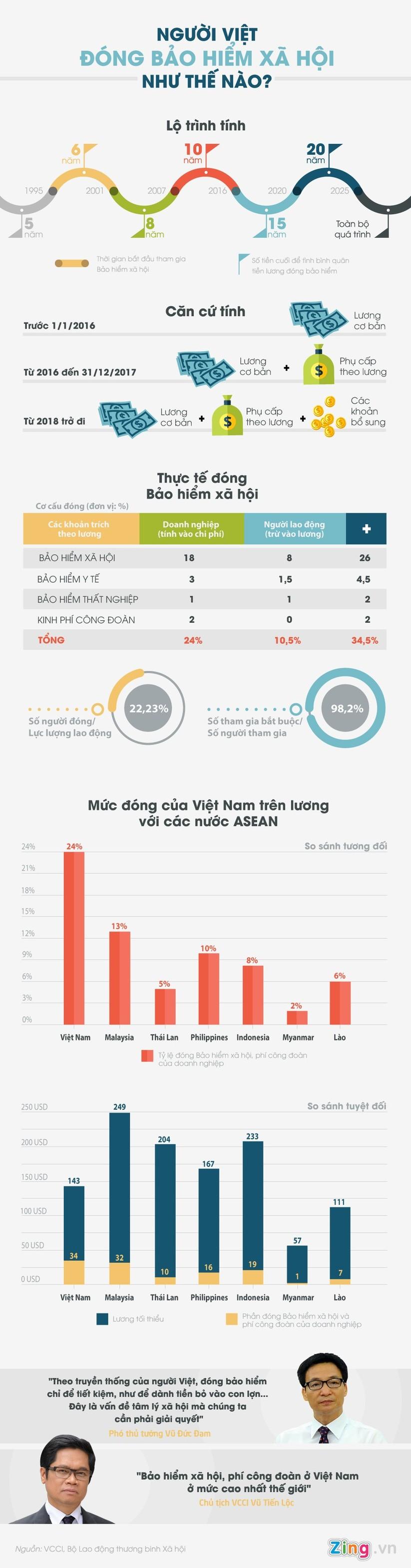 Người Việt đóng bảo hiểm xã hội như thế nào? ảnh 1