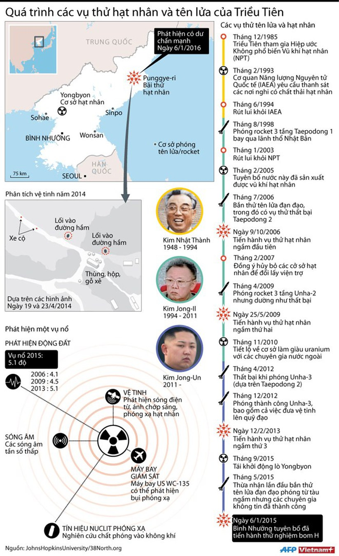 Toàn cảnh các vụ thử hạt nhân của Triều Tiên ảnh 1