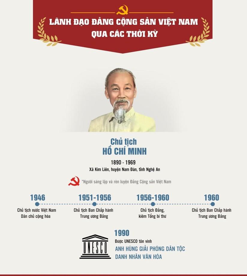 Lãnh đạo Đảng Cộng sản Việt Nam qua các thời kỳ ảnh 1