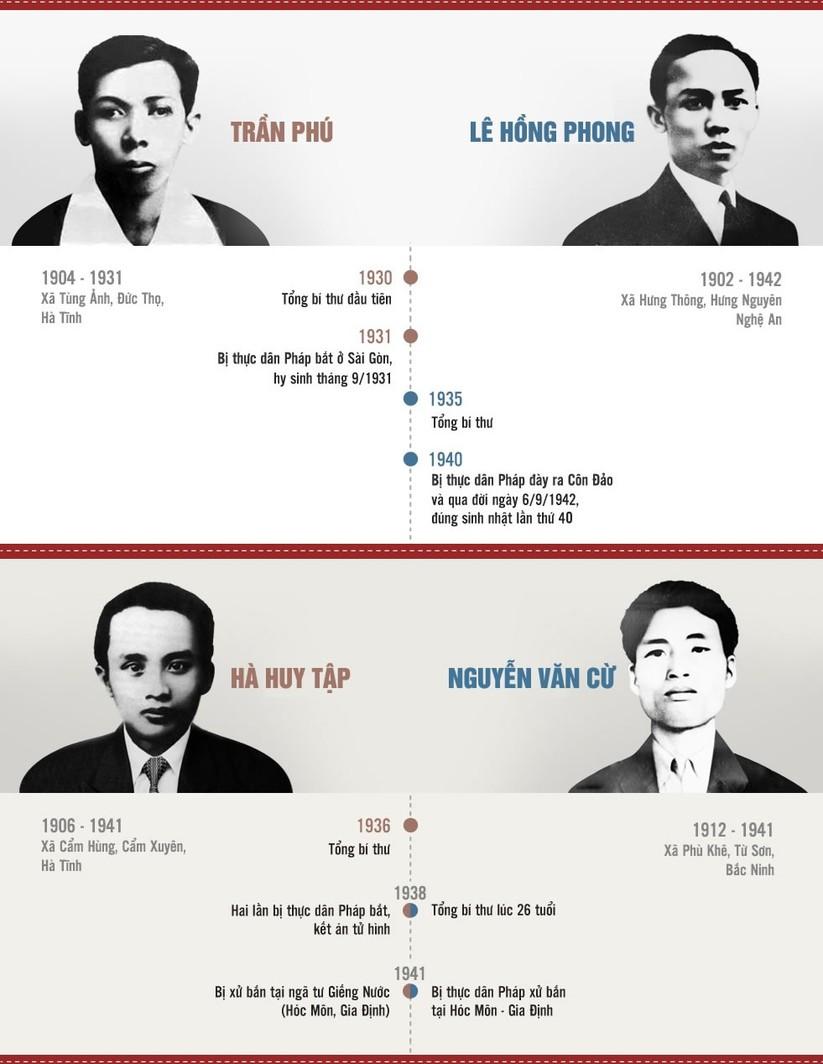 Lãnh đạo Đảng Cộng sản Việt Nam qua các thời kỳ ảnh 2