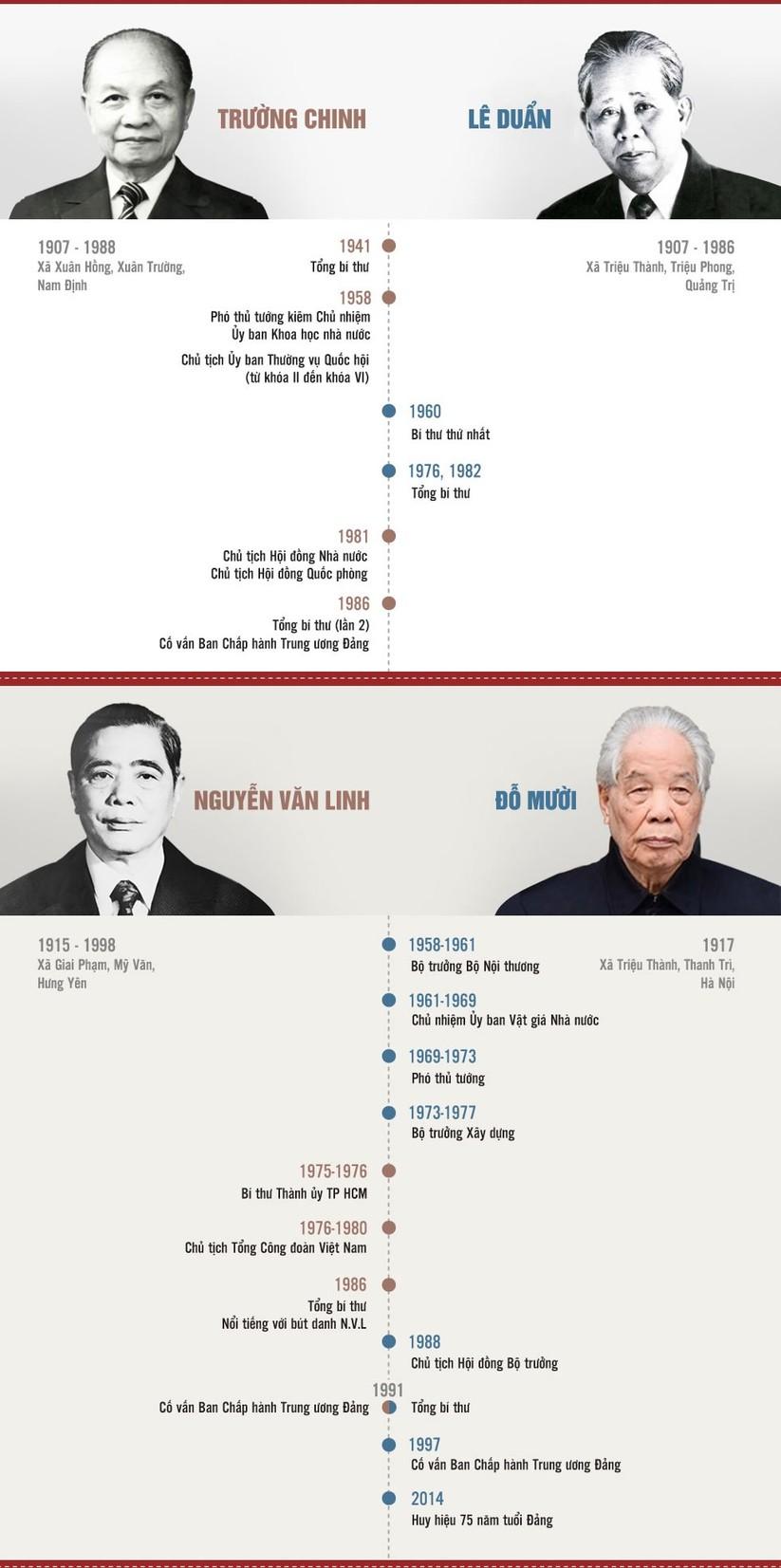 Lãnh đạo Đảng Cộng sản Việt Nam qua các thời kỳ ảnh 3