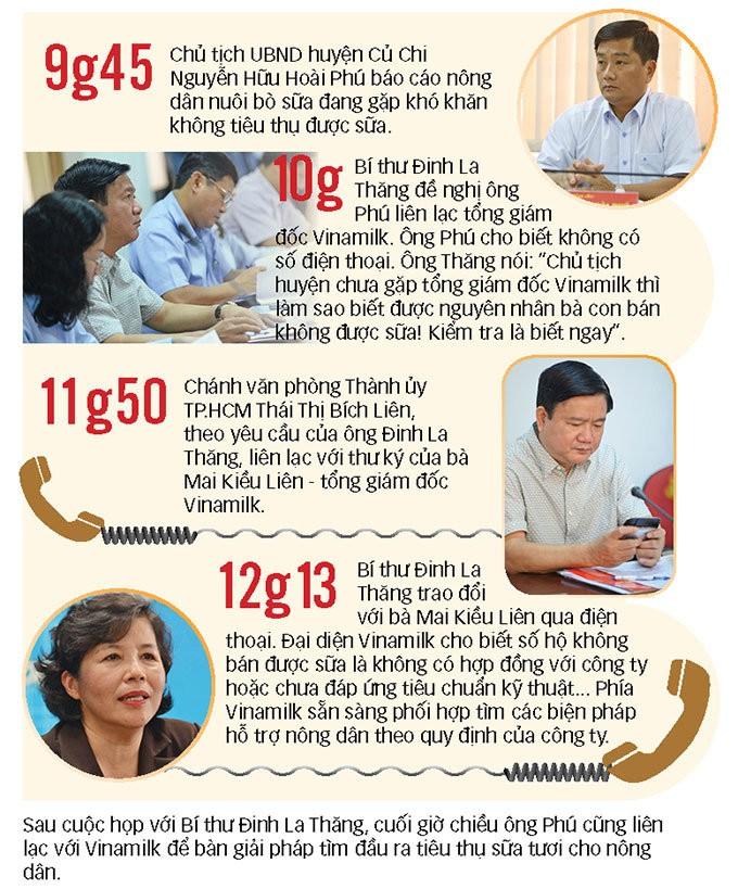 148 phút Bí thư Đinh La Thăng giúp dân gỡ chuyện bán sữa ảnh 1