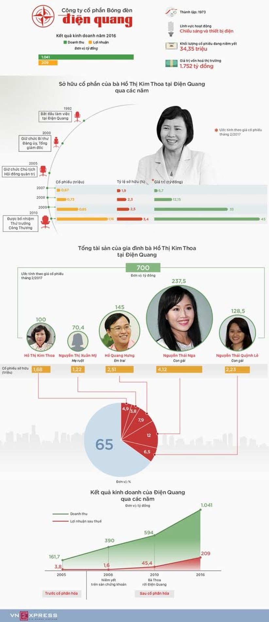 700 tỷ đồng cổ phần của gia đình Thứ trưởng Hồ Thị Kim Thoa tại Điện Quang ảnh 1