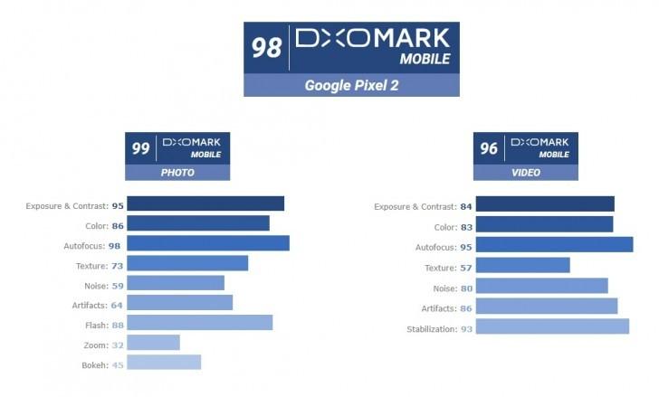 Điểm số của camera sau trên Google Pixel 2 cung cấp bởi DxOLabs