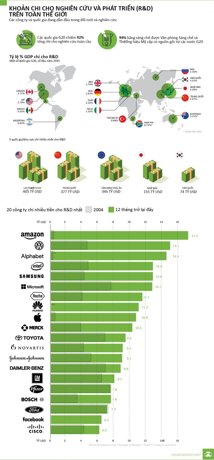 Quốc gia và công ty nào chi nhiều tiền nhất cho hoạt động R&D? ảnh 2